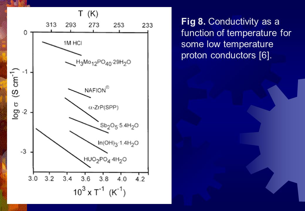Fig 8. Conductivity as a function of temperature for some low temperature proton conductors [6].